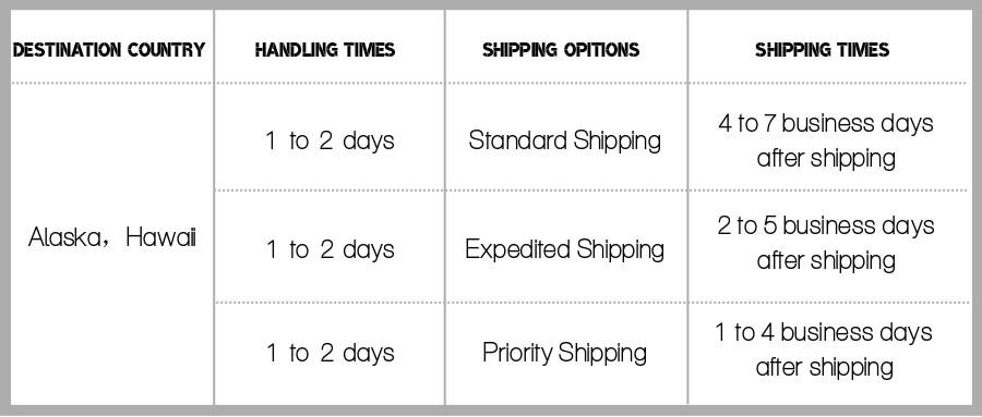 Shipping Times to Alaska and Hawaii by S.lattye.
